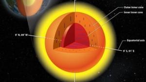 Zbulim i papritur në bërthamën e Tokë