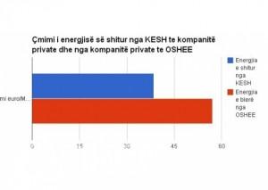 Shqipëria nën ujë, tregtarët e energjisë pasurohen
