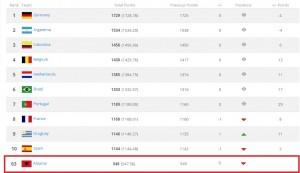 Ranglista e FIFA-s, Shqipëria në pozitën e 63-të